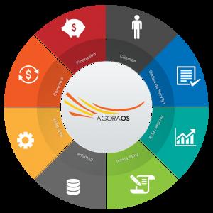 Sistema ERP Online – O que é sistema ERP?