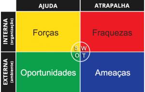 O que é Análise SWOT?